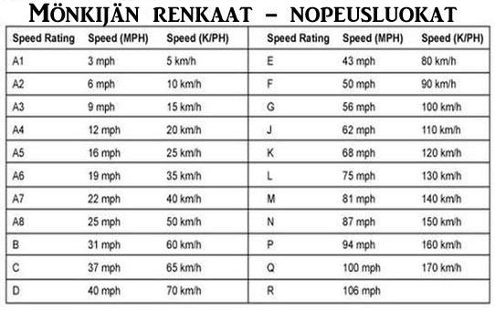 Mönkijän renkaat nopeusluokka